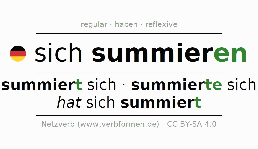 Entire conjugation of the German verb sich summieren. All tenses and modes are clearly represented in a table.