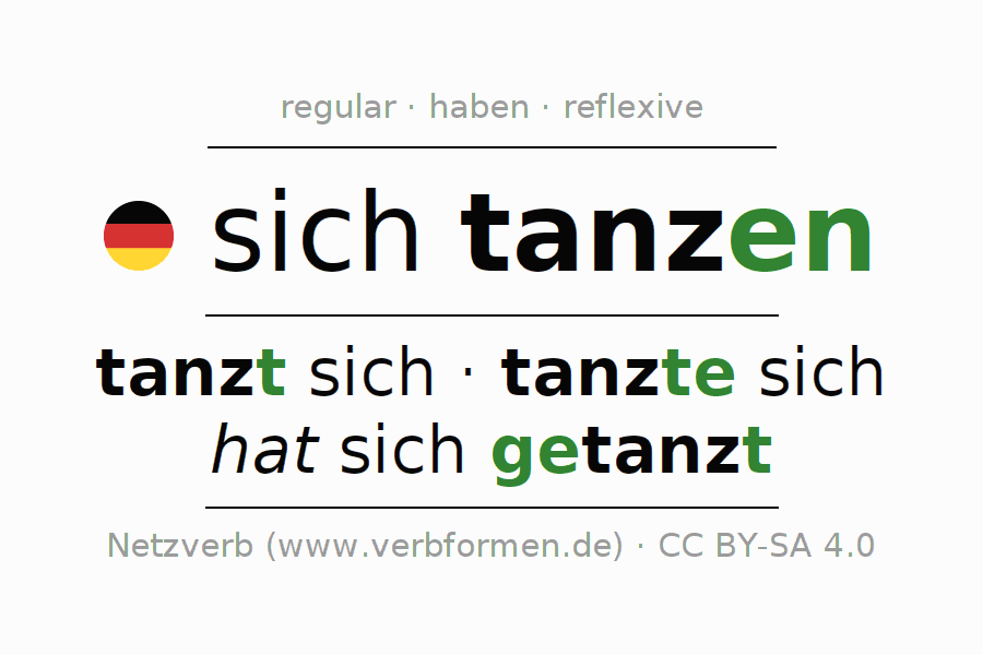 Entire conjugation of the German verb sich tanzen (hat). All tenses are clearly represented in a table.