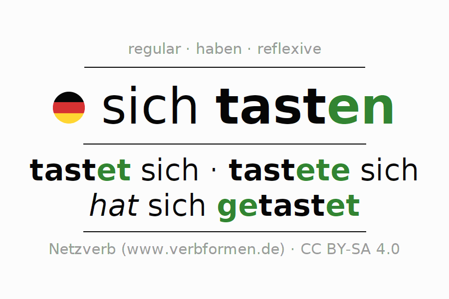 Entire conjugation of the German verb sich tasten. All tenses are clearly represented in a table.