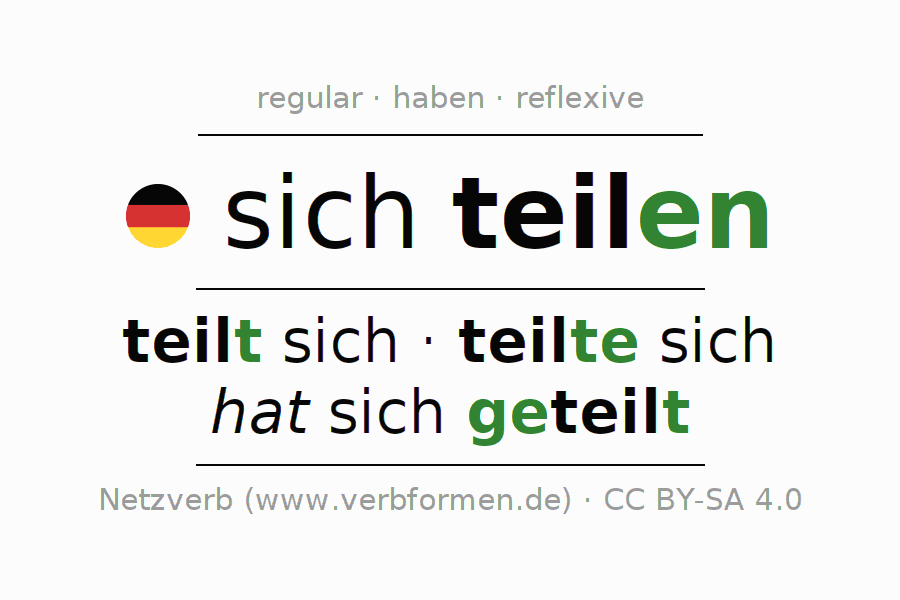 Entire conjugation of the German verb teilen. All tenses and modes are clearly represented in a table.