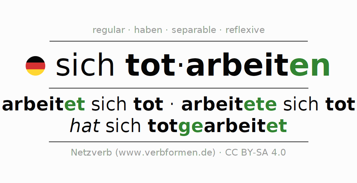 Entire conjugation of the German verb sich totarbeiten. All tenses are clearly represented in a table.