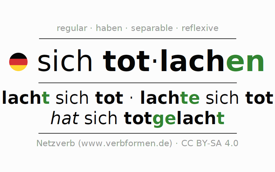 Conjugation of German verb sich totlachen