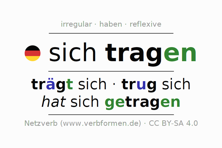 Entire conjugation of the German verb sich tragen. All tenses and modes are clearly represented in a table.