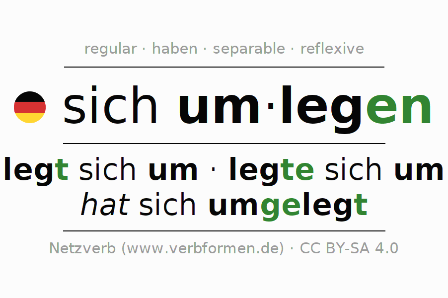 Entire conjugation of the German verb sich um-legen. All tenses and modes are clearly represented in a table.