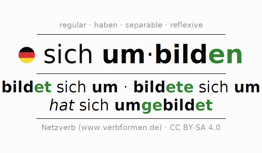 Entire conjugation of the German verb sich umbilden. All tenses and modes are clearly represented in a table.