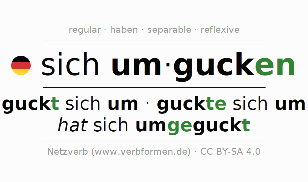 Entire conjugation of the German verb sich umgucken. All tenses and modes are clearly represented in a table.