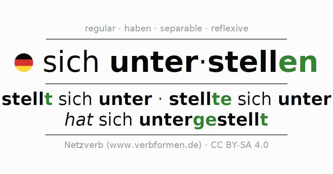 Entire conjugation of the German verb sich unter-stellen. All tenses are clearly represented in a table.