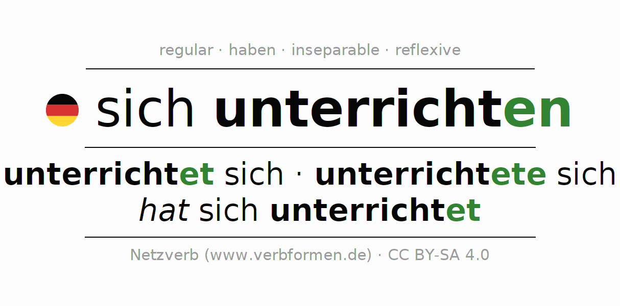 Entire conjugation of the German verb sich unterrichten. All tenses and modes are clearly represented in a table.