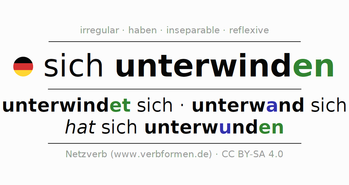 Entire conjugation of the German verb sich unterwinden. All tenses and modes are clearly represented in a table.