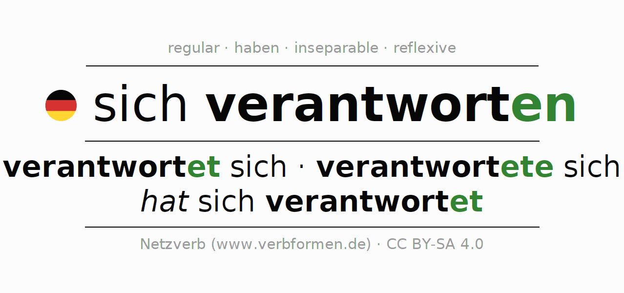 Entire conjugation of the German verb sich verantworten. All tenses and modes are clearly represented in a table.