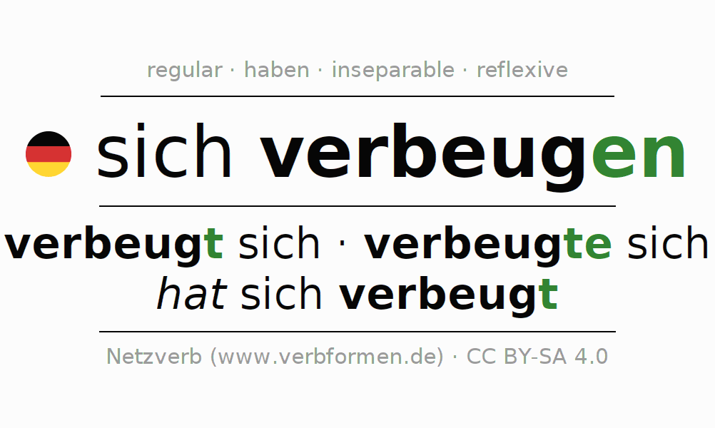 Entire conjugation of the German verb sich verbeugen. All tenses are clearly represented in a table.