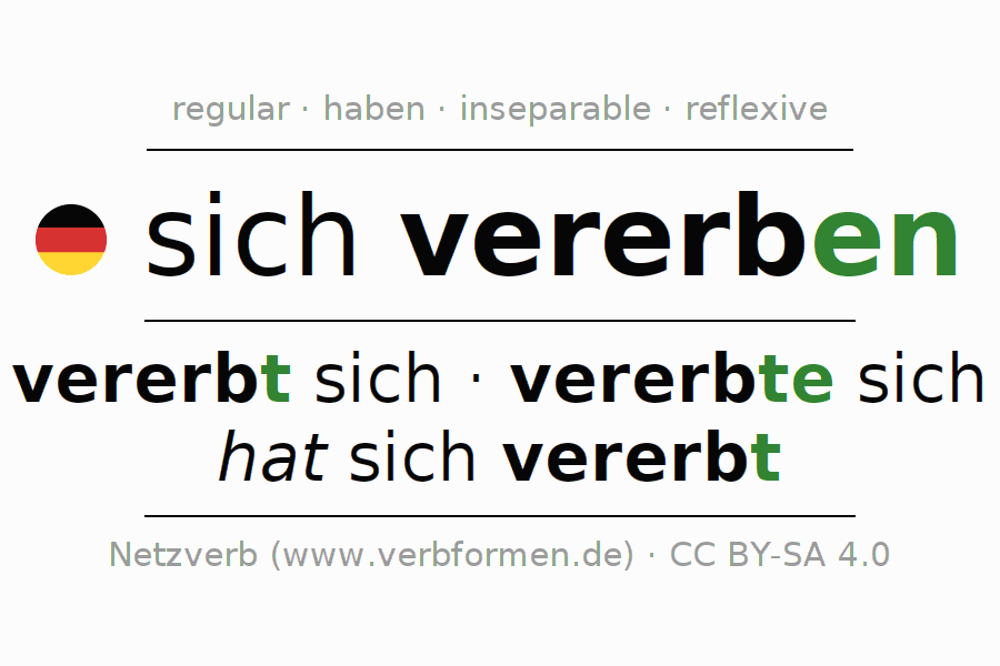 Conjugation of German verb sich vererben