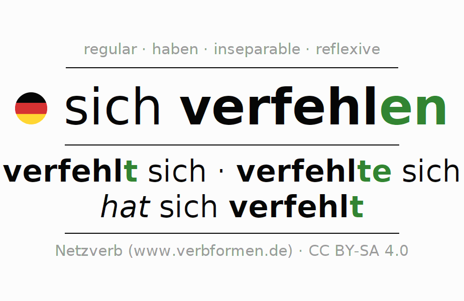 Entire conjugation of the German verb sich verfehlen. All tenses are clearly represented in a table.