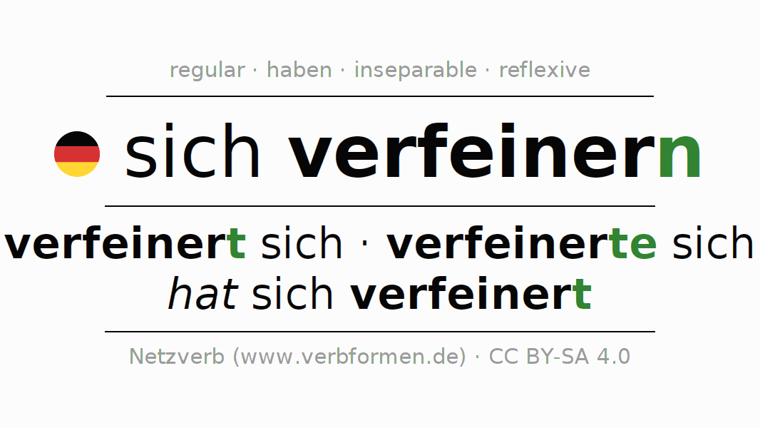 Entire conjugation of the German verb sich verfeinern. All tenses are clearly represented in a table.