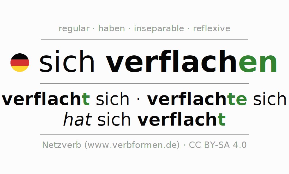 Entire conjugation of the German verb verflachen (ist). All tenses and modes are clearly represented in a table.
