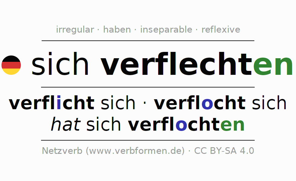 Entire conjugation of the German verb verflechten. All tenses and modes are clearly represented in a table.