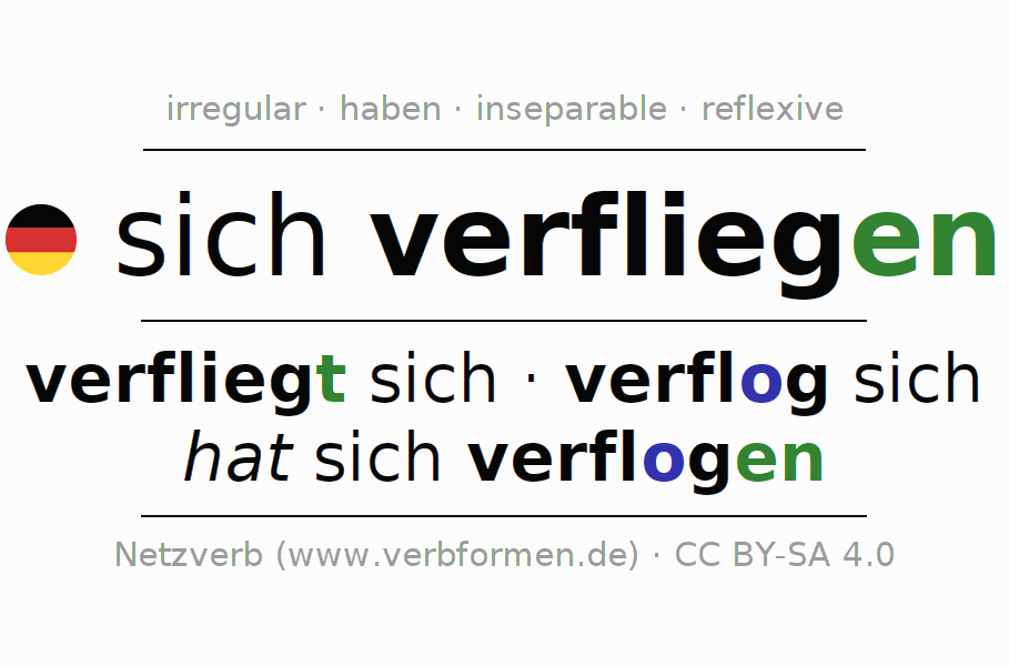 Conjugation of German verb sich verfliegen (hat)