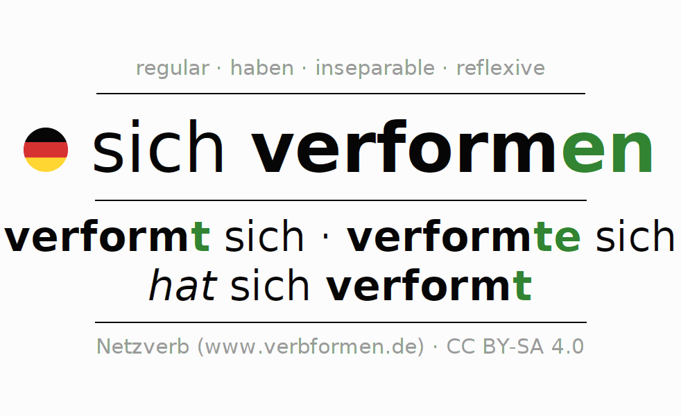 Entire conjugation of the German verb sich verformen. All tenses are clearly represented in a table.