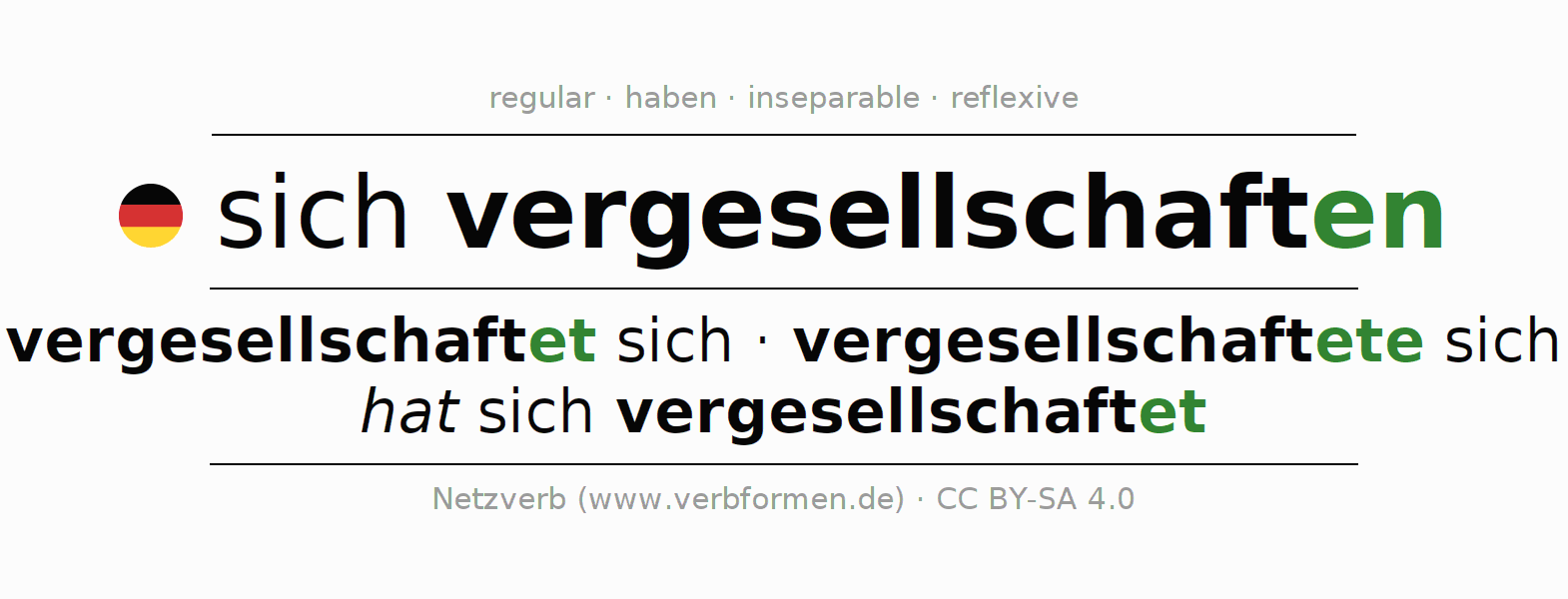 Entire conjugation of the German verb vergesellschaften. All tenses and modes are clearly represented in a table.