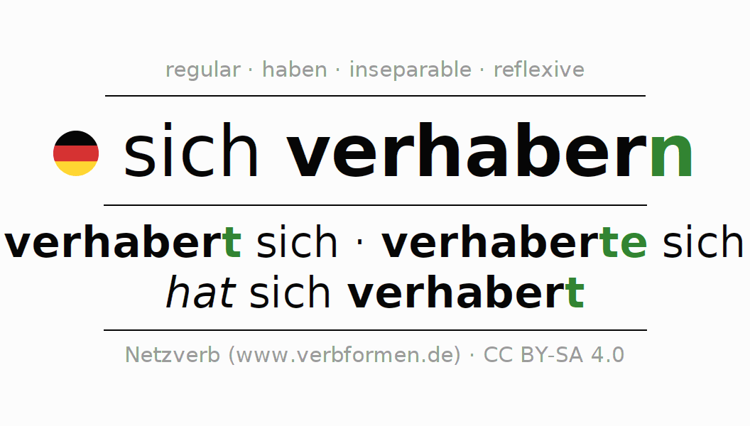 Conjugation of German verb sich verhabern