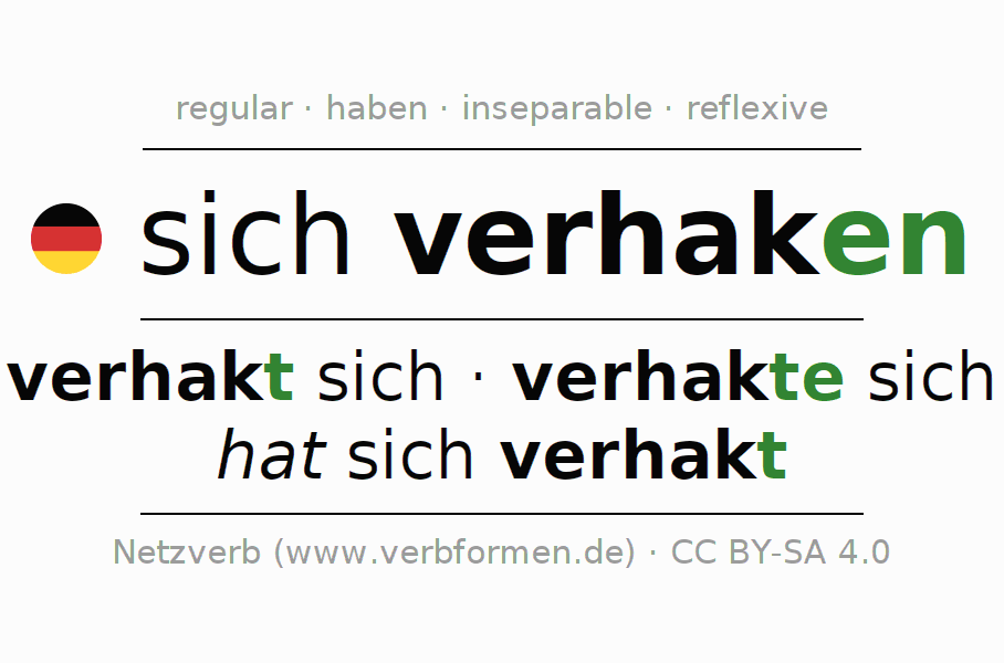 Entire conjugation of the German verb verhaken. All tenses are clearly represented in a table.