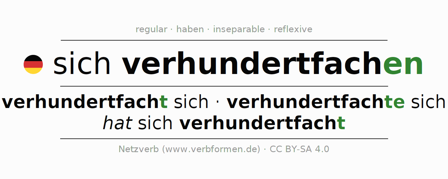 Entire conjugation of the German verb sich verhundertfachen. All tenses and modes are clearly represented in a table.