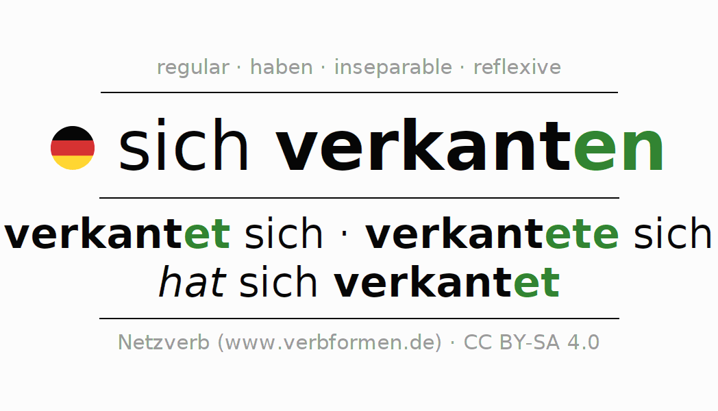 Entire conjugation of the German verb verkanten. All tenses are clearly represented in a table.