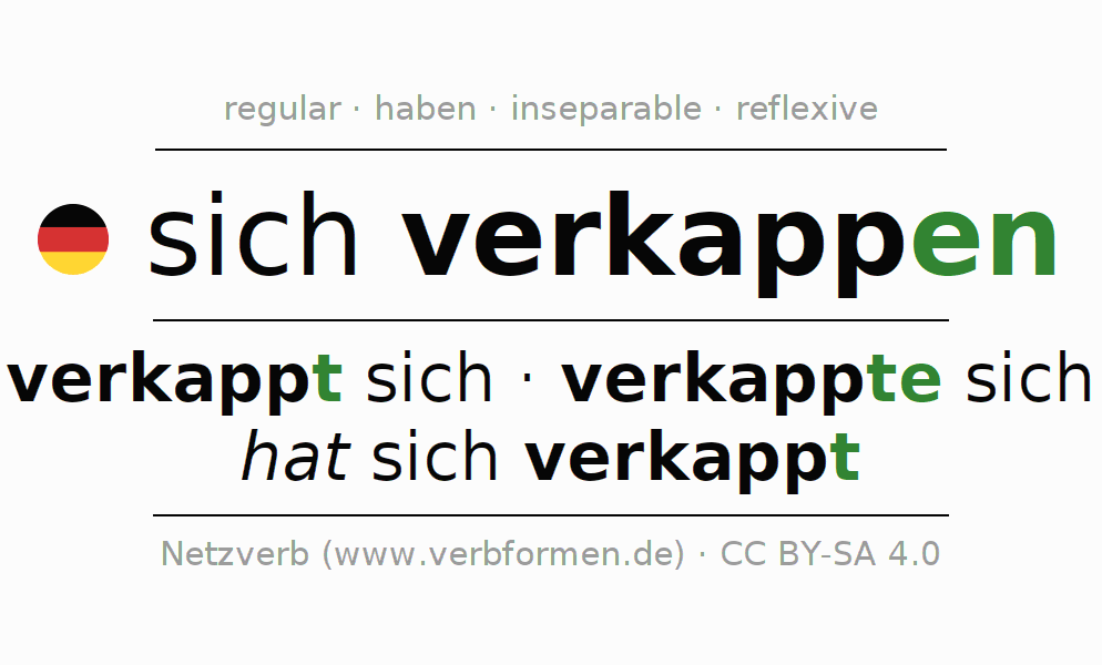 Entire conjugation of the German verb sich verkappen. All tenses are clearly represented in a table.
