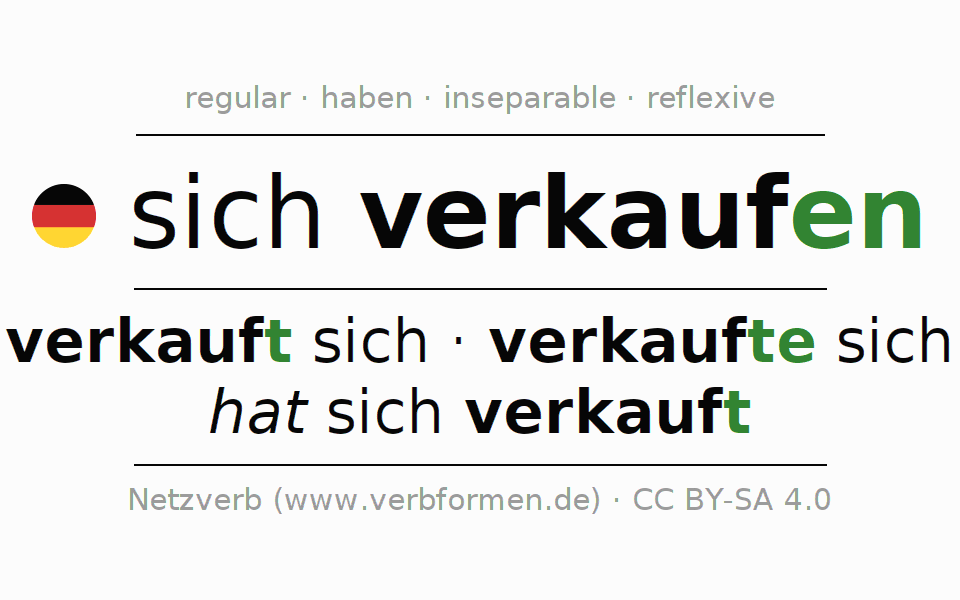 Entire conjugation of the German verb sich verkaufen. All tenses are clearly represented in a table.