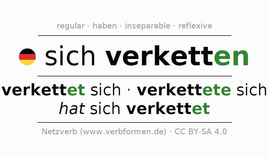 Conjugation of verb sich verketten