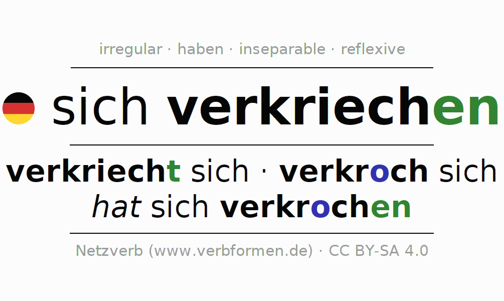 Entire conjugation of the German verb sich verkriechen. All tenses and modes are clearly represented in a table.