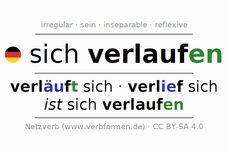 Entire conjugation of the German verb sich verlaufen (hat). All tenses are clearly represented in a table.