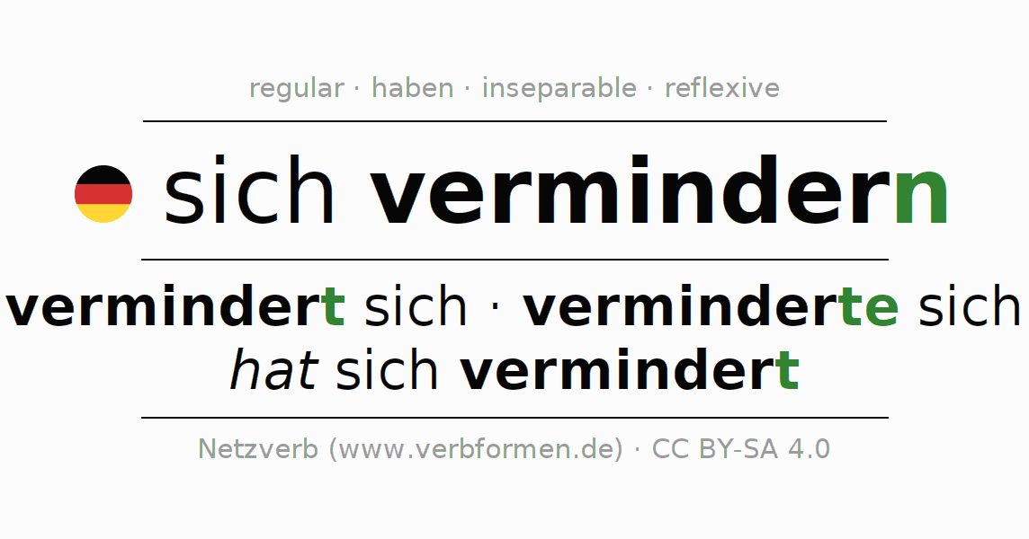 Entire conjugation of the German verb sich vermindern. All tenses are clearly represented in a table.