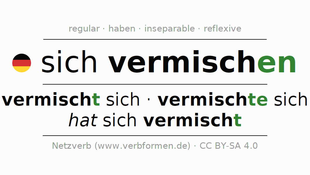 Entire conjugation of the German verb sich vermischen. All tenses and modes are clearly represented in a table.