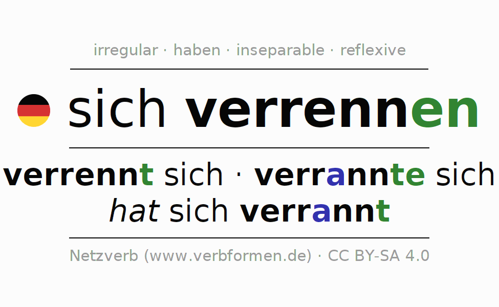 Entire conjugation of the German verb sich verrennen. All tenses are clearly represented in a table.