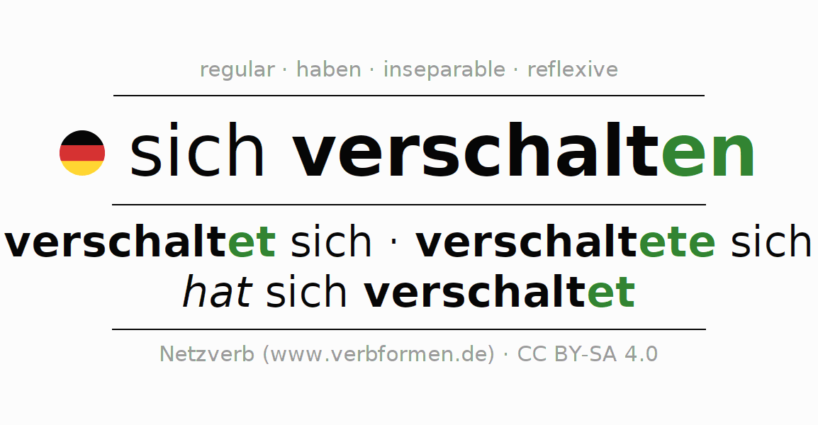 Entire conjugation of the German verb sich verschalten. All tenses are clearly represented in a table.