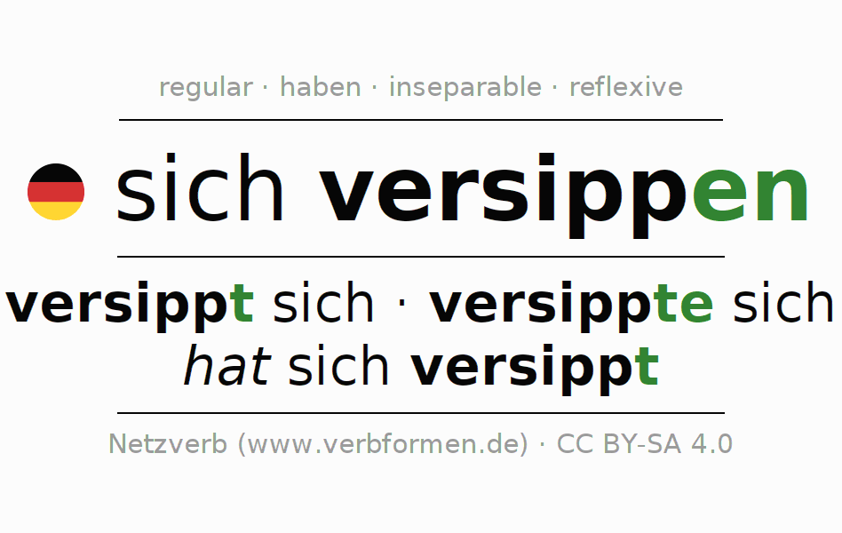 Entire conjugation of the German verb sich versippen. All tenses and modes are clearly represented in a table.