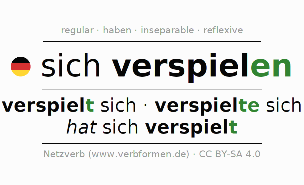 Entire conjugation of the German verb sich verspielen. All tenses and modes are clearly represented in a table.