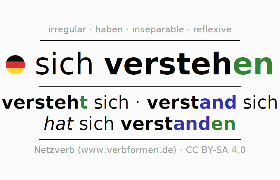 Entire conjugation of the German verb sich verstehen. All tenses are clearly represented in a table.