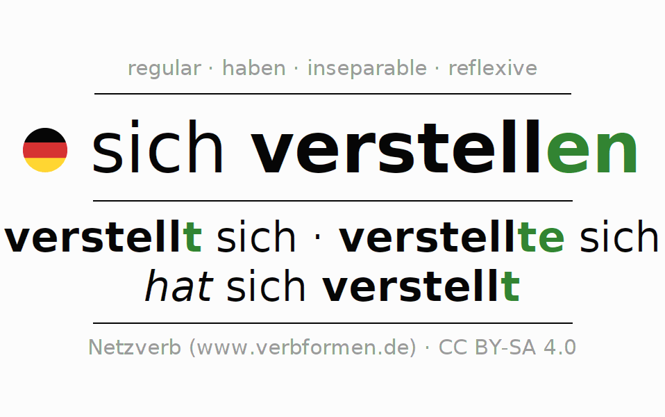 Entire conjugation of the German verb sich verstellen. All tenses are clearly represented in a table.