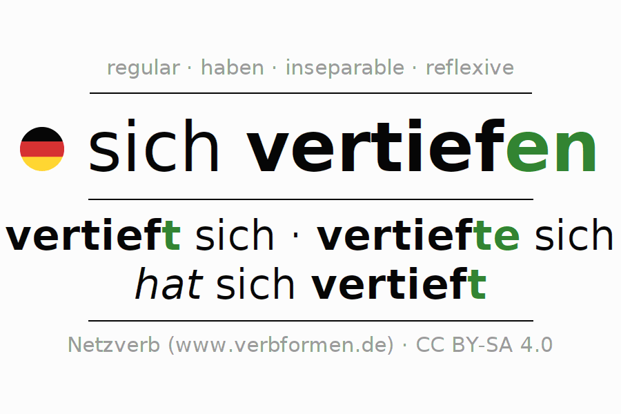 Entire conjugation of the German verb sich vertiefen. All tenses are clearly represented in a table.