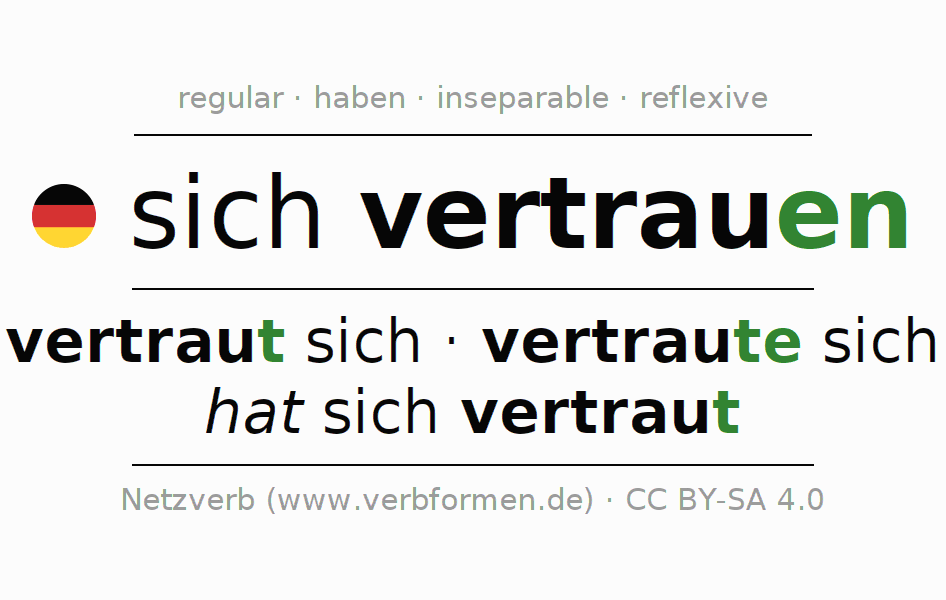 Entire conjugation of the German verb sich vertrauen. All tenses and modes are clearly represented in a table.