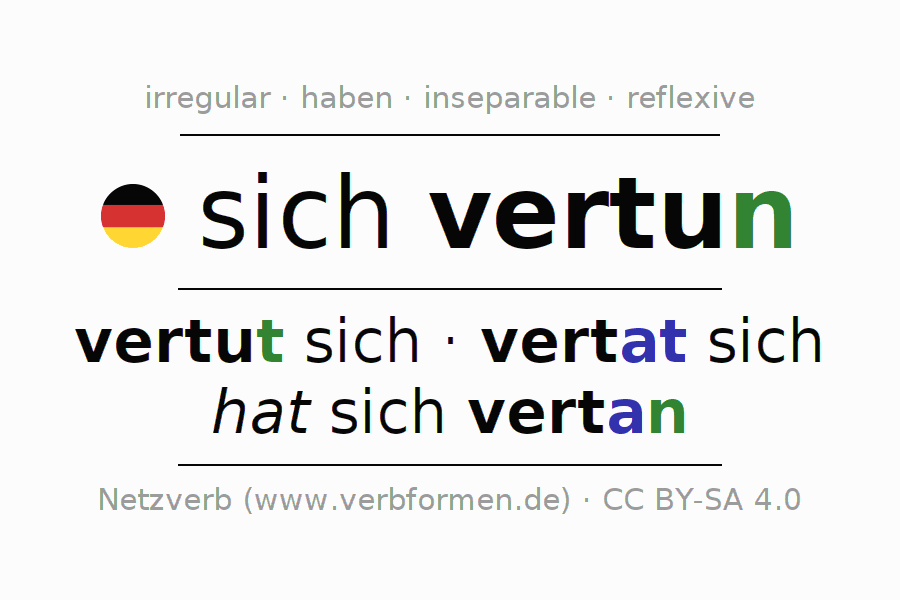 Entire conjugation of the German verb vertun. All tenses and modes are clearly represented in a table.
