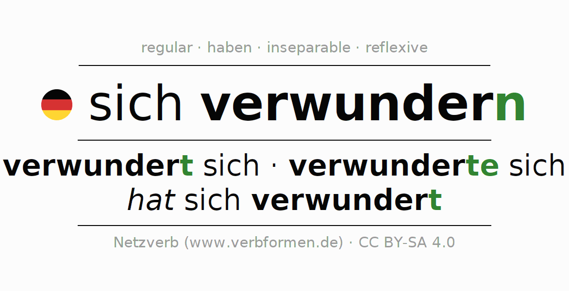 Conjugation of German verb sich verwundern