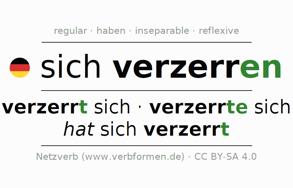 Entire conjugation of the German verb sich verzerren. All tenses and modes are clearly represented in a table.