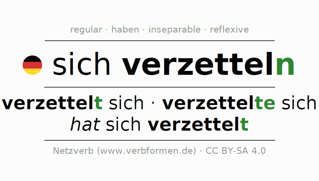 Entire conjugation of the German verb verzetteln. All tenses and modes are clearly represented in a table.