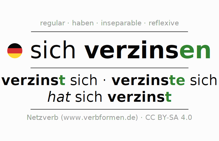 Entire conjugation of the German verb sich verzinsen. All tenses are clearly represented in a table.