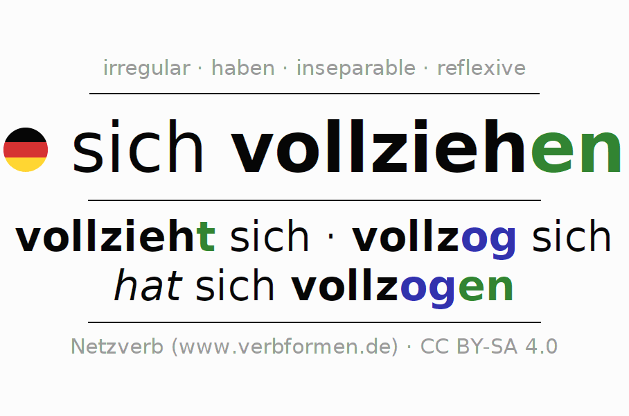 Entire conjugation of the German verb sich vollziehen. All tenses and modes are clearly represented in a table.