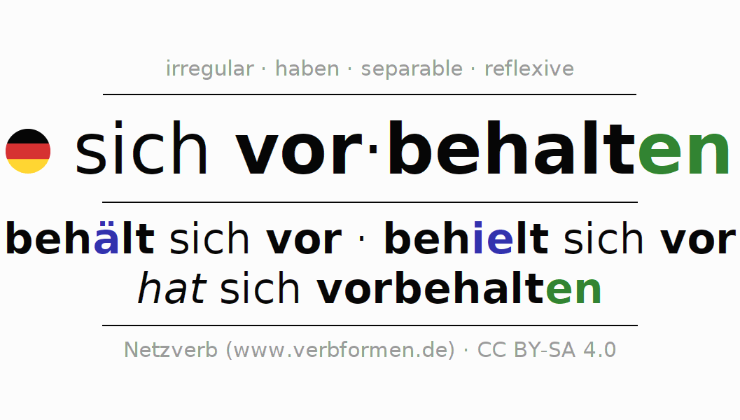 Entire conjugation of the German verb sich vorbehalten. All tenses and modes are clearly represented in a table.