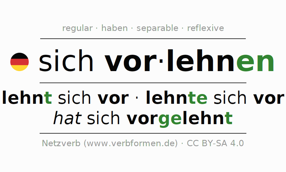 Entire conjugation of the German verb sich vorlehnen. All tenses are clearly represented in a table.